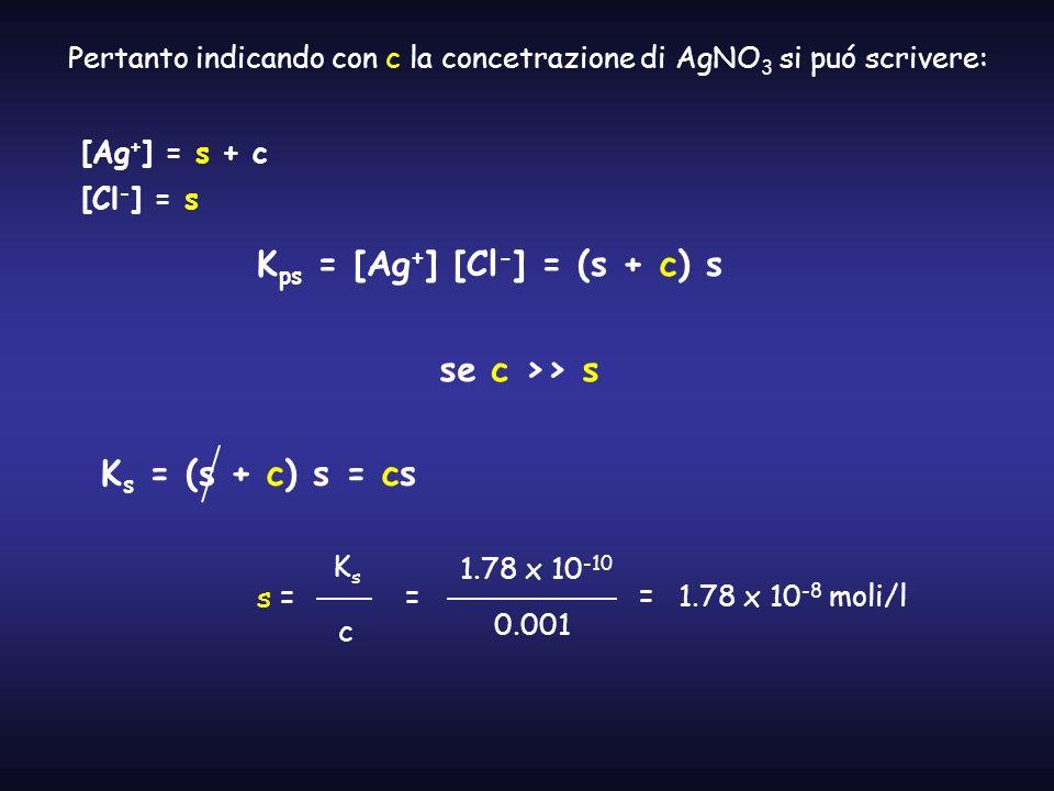 Kps = [Ag+] [Cl-] = (s + c) s